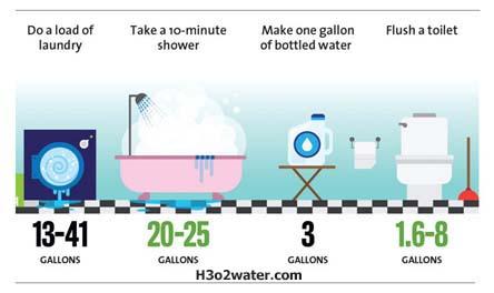 water usage